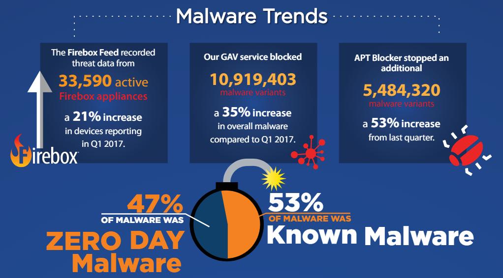 Kwartalny raport bezpieczeństwa: dane do logowania na celowniku cyberprzestępców