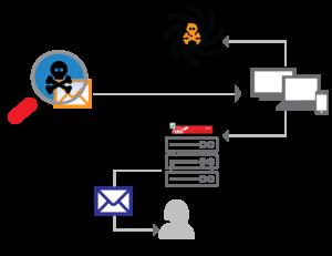 Zabezpieczenie DNS (Domain Name System) jako kolejna warstwa ochrony dla użytkowników końcowych, wzbogaci pakiet Total Security Suite